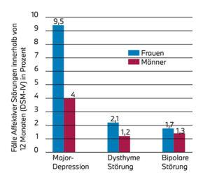 Grafik der Statistik zu Depressionserkrankungen in Deutschland.